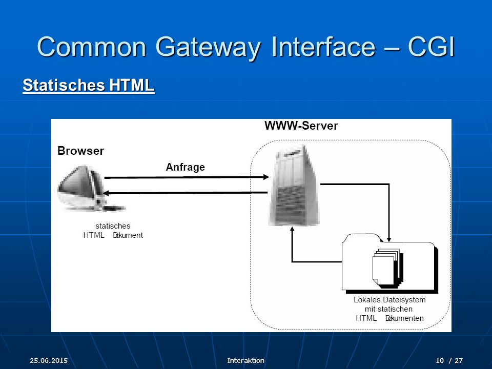 25.06.2015Interaktion10 / 27 Common Gateway Interface – CGI Statisches HTML