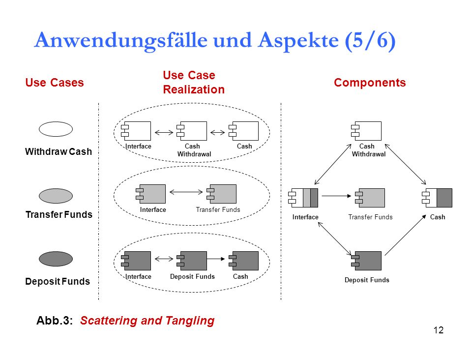 12 Interface Cash Withdrawal Cash Transfer Funds Withdraw Cash Deposit Funds Abb.3: Scattering and Tangling Use Cases Use Case Realization Components Anwendungsfälle und Aspekte (5/6)