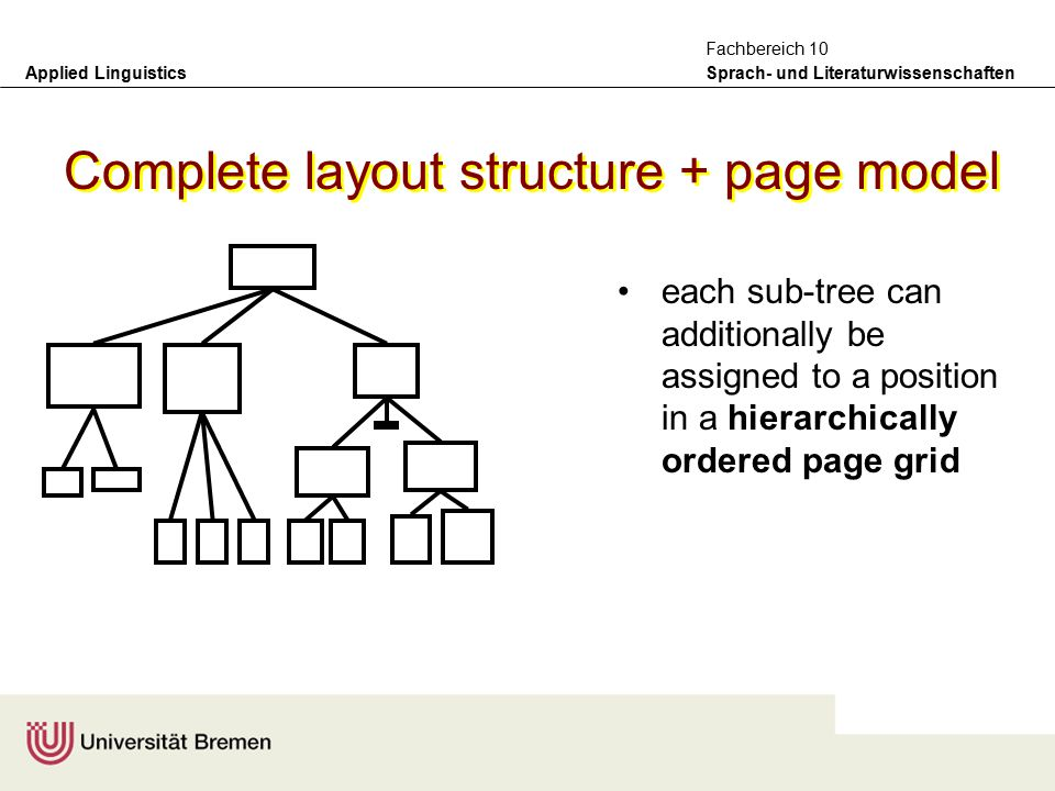Applied Linguistics Sprach- und Literaturwissenschaften Fachbereich 10 Working visually from the page, decompose the objects on the page in terms of their visual unity Transform the page decomposition into a hierarchical structure Specify presentation information for units: e.g., font size, type, colour, image type, resolution, etc.