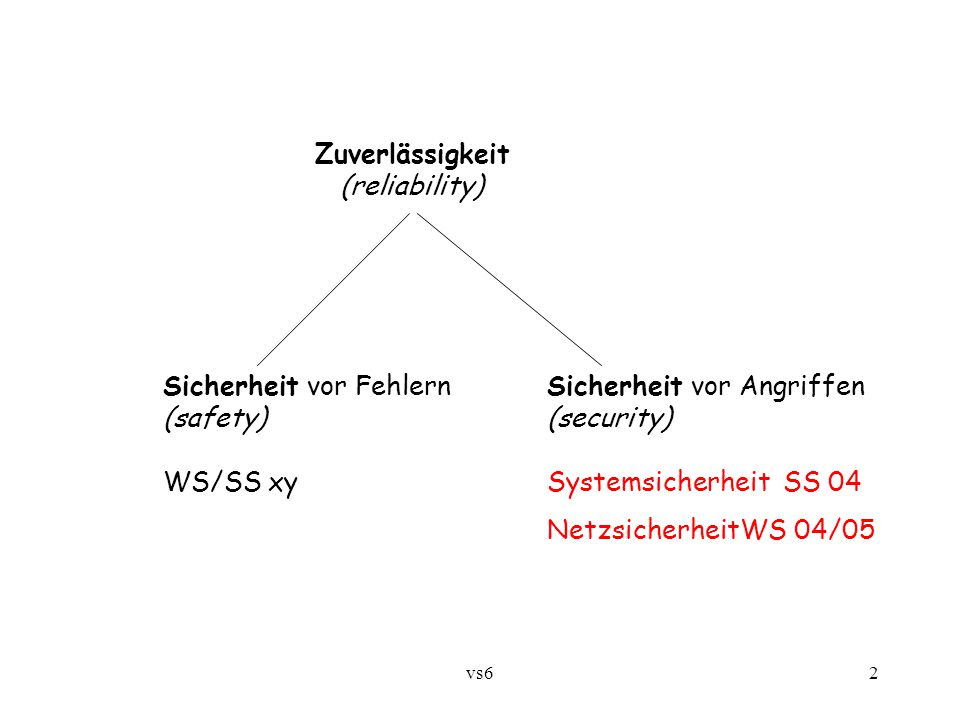 vs62 Zuverlässigkeit (reliability) Sicherheit vor FehlernSicherheit vor Angriffen (safety)(security) WS/SS xySystemsicherheit SS 04 NetzsicherheitWS 04/05
