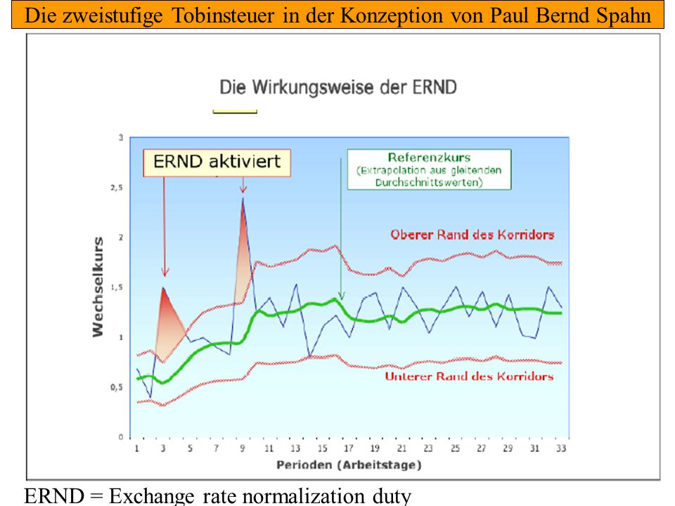 Reformansätze 3: Neue Politik in den Industrieländern 79 ERND = Exchange rate normalization duty Die zweistufige Tobinsteuer in der Konzeption von Paul Bernd Spahn