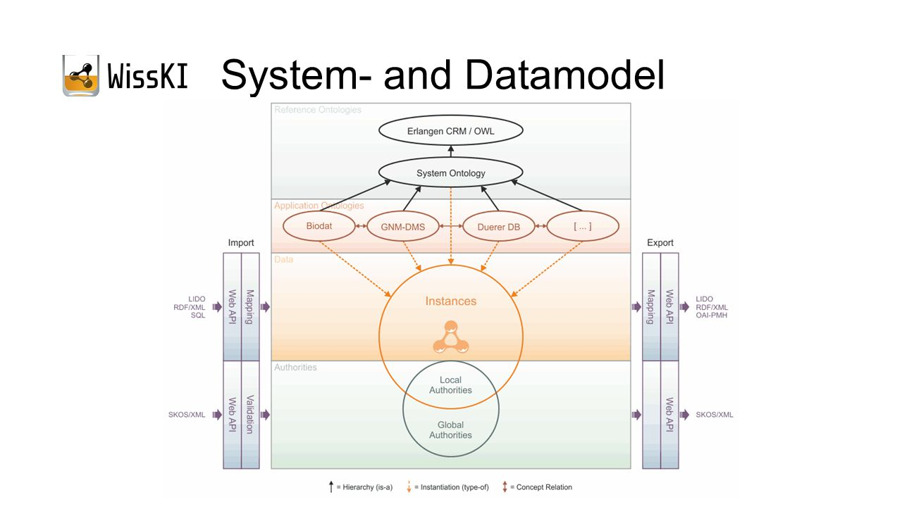 System- and Datamodel