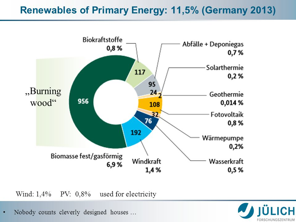 "Renewables of Primary Energy: 11,5% (Germany 2013) Nobody counts cleverly designed houses … Wind: 1,4% PV: 0,8% used for electricity ""Burning wood"