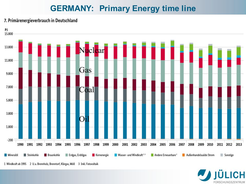 GERMANY: Primary Energy time line Nuclear Gas Coal Oil