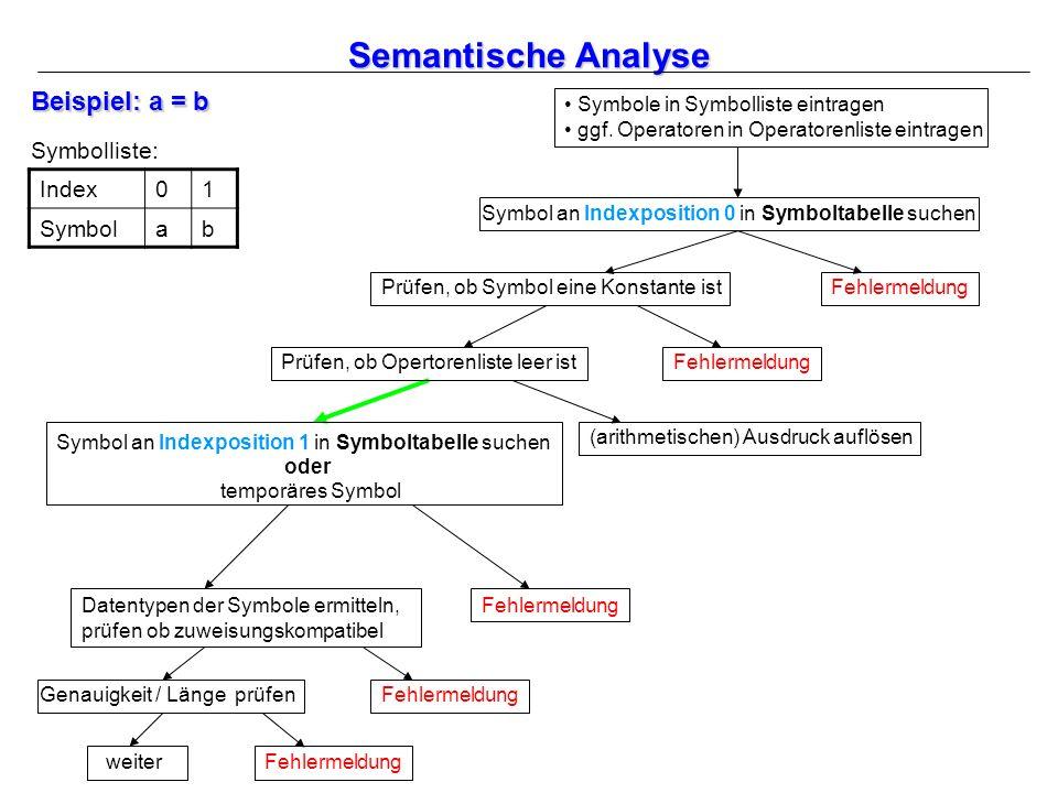 Semantische Analyse Einer Echtzeitprogrammiersprache Mittels Verhaltensmustern Semantische Analyse Einer Echtzeitprogrammiersprache Mittels Verhaltensmustern Ppt Herunterladen
