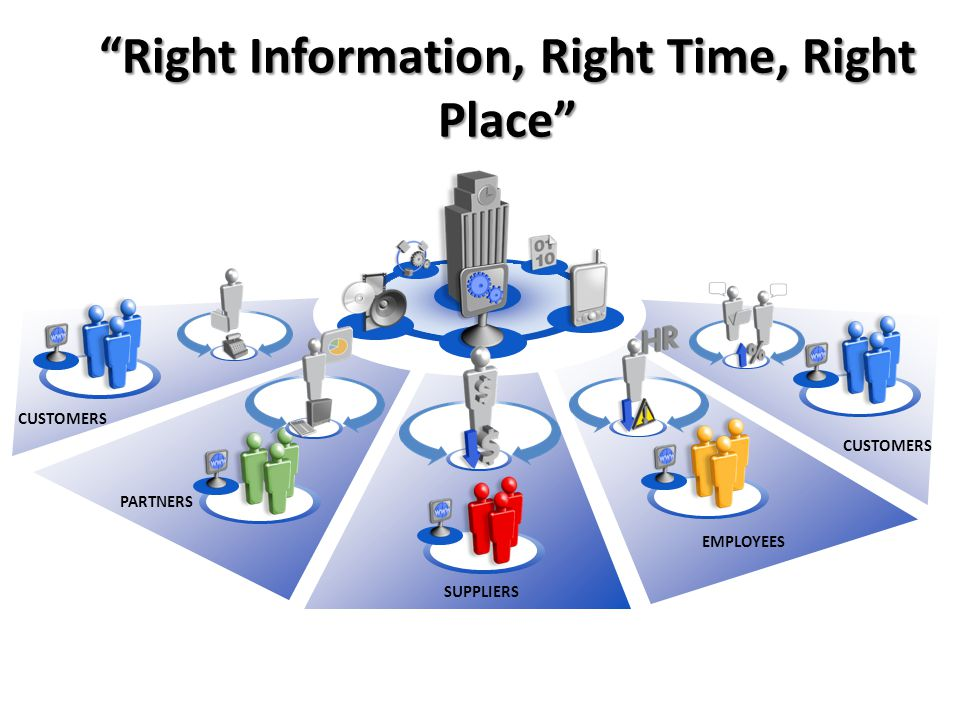 Right Information, Right Time, Right Place EMPLOYEES PARTNERS SUPPLIERS CUSTOMERS