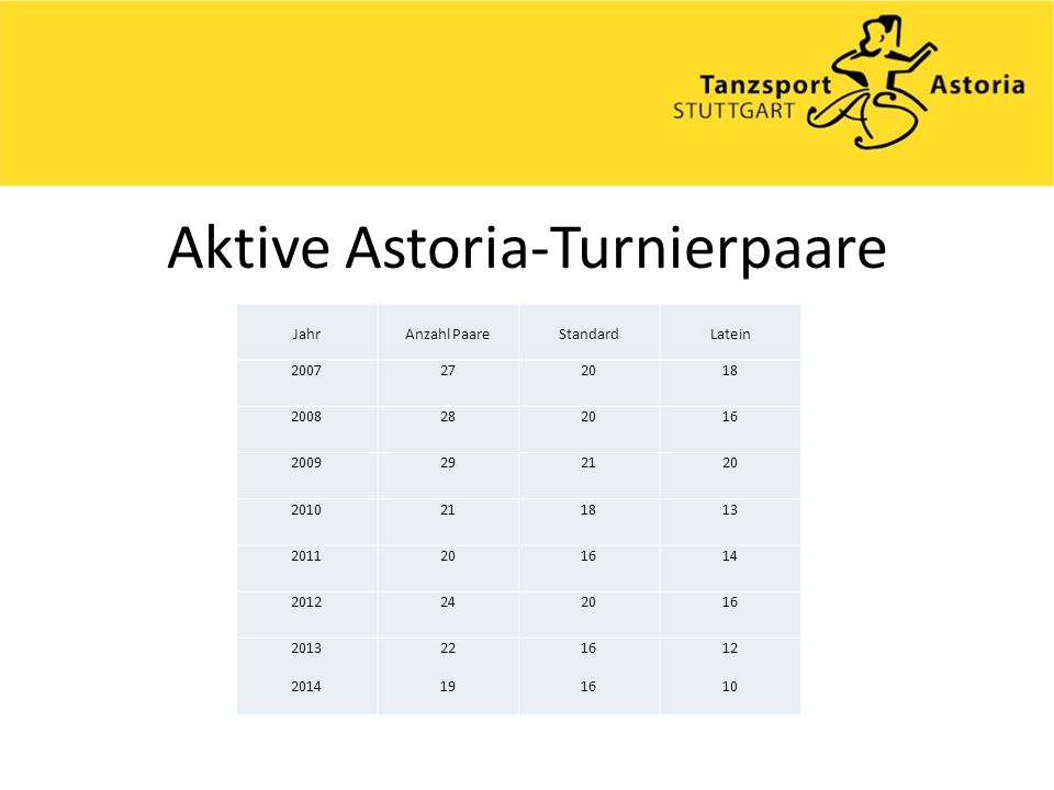 Aktive Astoria-Turnierpaare JahrAnzahl PaareStandardLatein 2007272018 2008282016 2009292120 2010211813 2011201614 2012242016 2013 2014 22 19 16 12 10