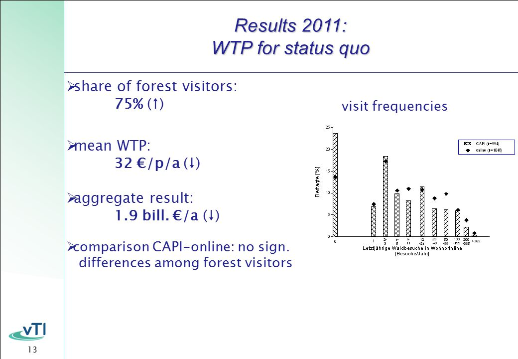 13 Results 2011: WTP for status quo  share of forest visitors: 75% (↑)  mean WTP: 32 €/p/a (↓)  aggregate result: 1.9 bill.
