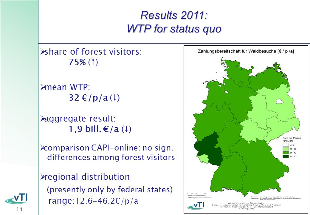 14  share of forest visitors: 75% (↑)  mean WTP: 32 €/p/a (↓)  aggregate result: 1,9 bill.