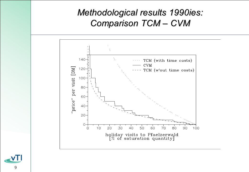 9 Methodological results 1990ies: Comparison TCM – CVM