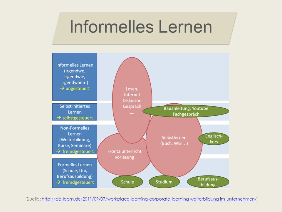 Informelles Lernen Quelle: http://dd-learn.de/2011/09/07/workplace-learning-corporate-learning-weiterbildung-im-unternehmen/http://dd-learn.de/2011/09/07/workplace-learning-corporate-learning-weiterbildung-im-unternehmen/