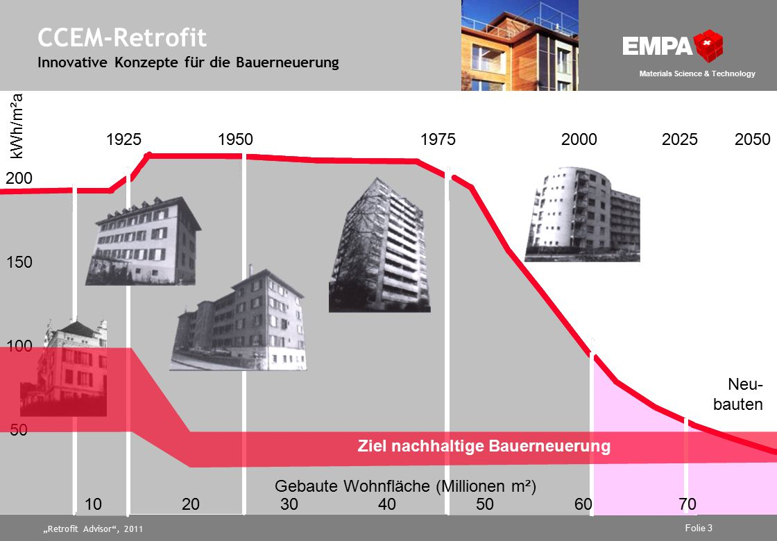 """Retrofit Advisor , 2011 Folie 3 Materials Science & Technology CCEM-Retrofit Innovative Konzepte für die Bauerneuerung kWh/m²a 195019752000202520501925 Heat Energy Demand and Heated Floor Area of Dwellings in Zurich 50 100 150 Neu- bauten 50 100 150 200 Gebaute Wohnfläche (Millionen m²) 10203040506070 kWh/m²a Ziel nachhaltige Bauerneuerung"