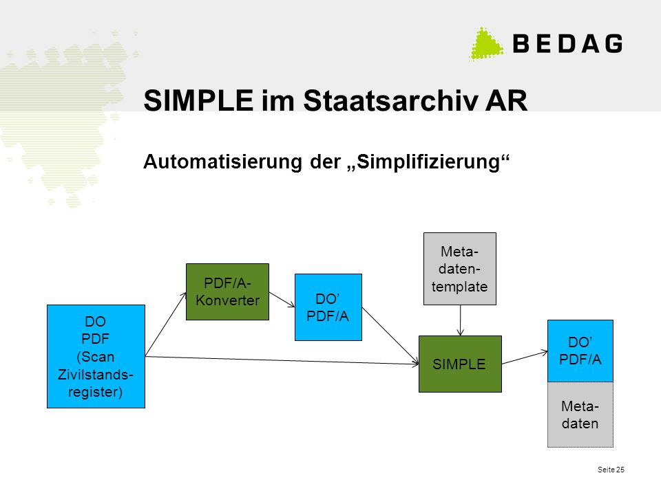 "Seite 25 SIMPLE im Staatsarchiv AR Automatisierung der ""Simplifizierung DO PDF (Scan Zivilstands- register) PDF/A- Konverter Meta- daten- template DO' PDF/A Meta- daten DO' PDF/A SIMPLE"