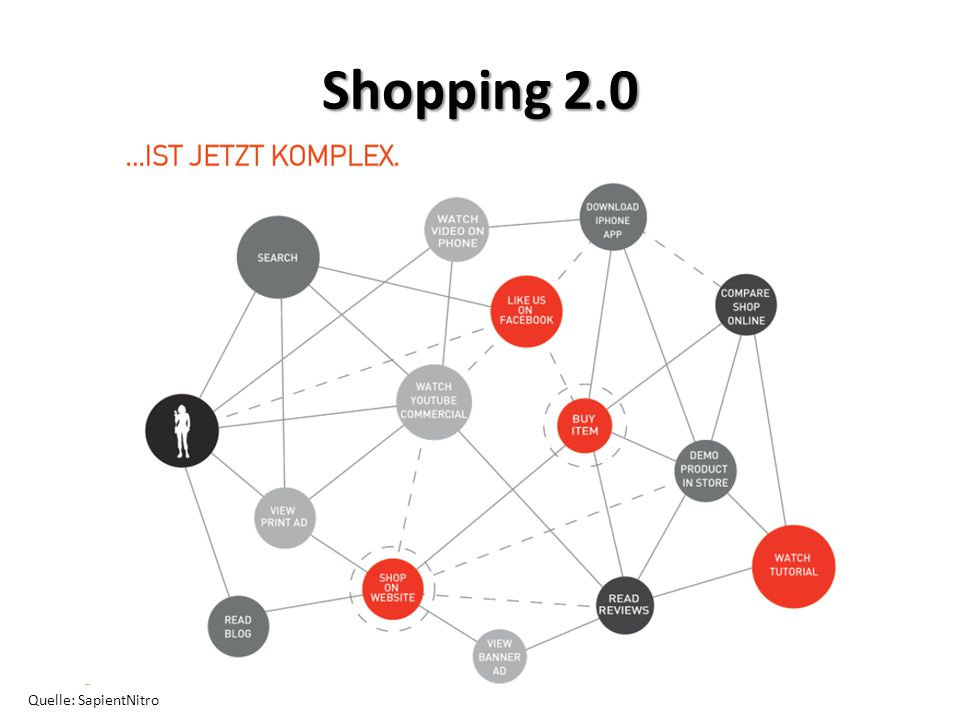 Quelle: SapientNitro Shopping 2.0