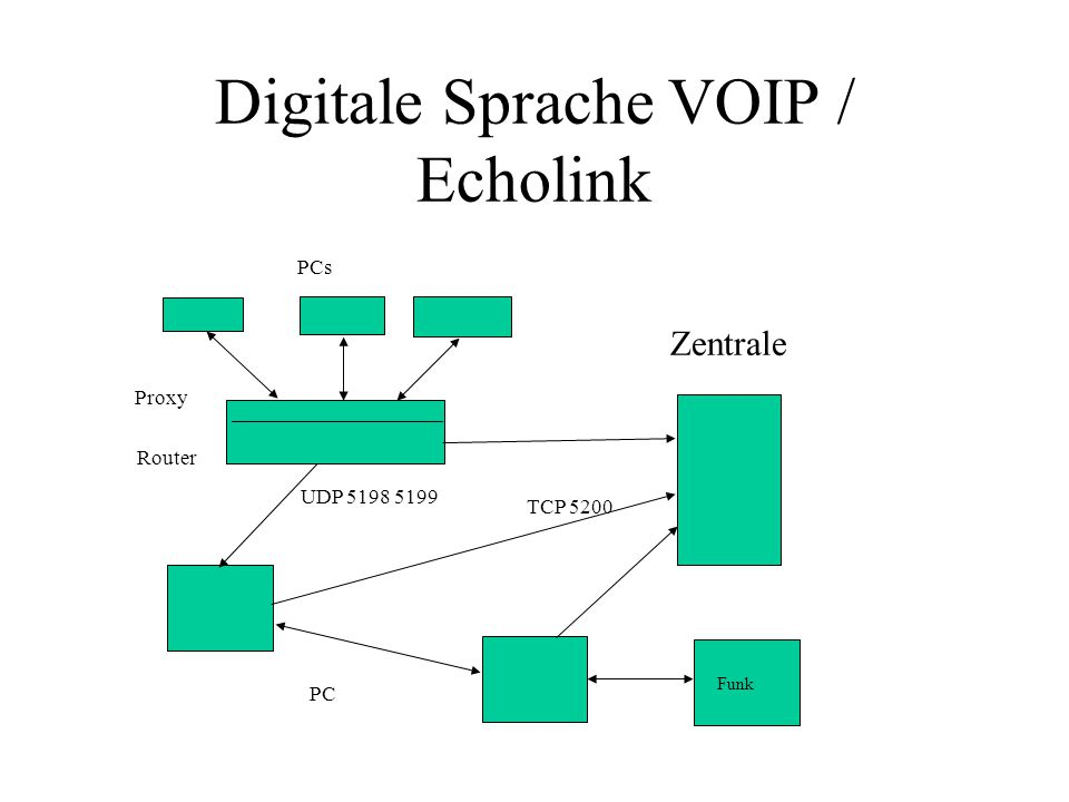 Digitale Sprache VOIP / Echolink Zentrale PC Proxy PCs UDP 5198 5199 TCP 5200 Funk Router