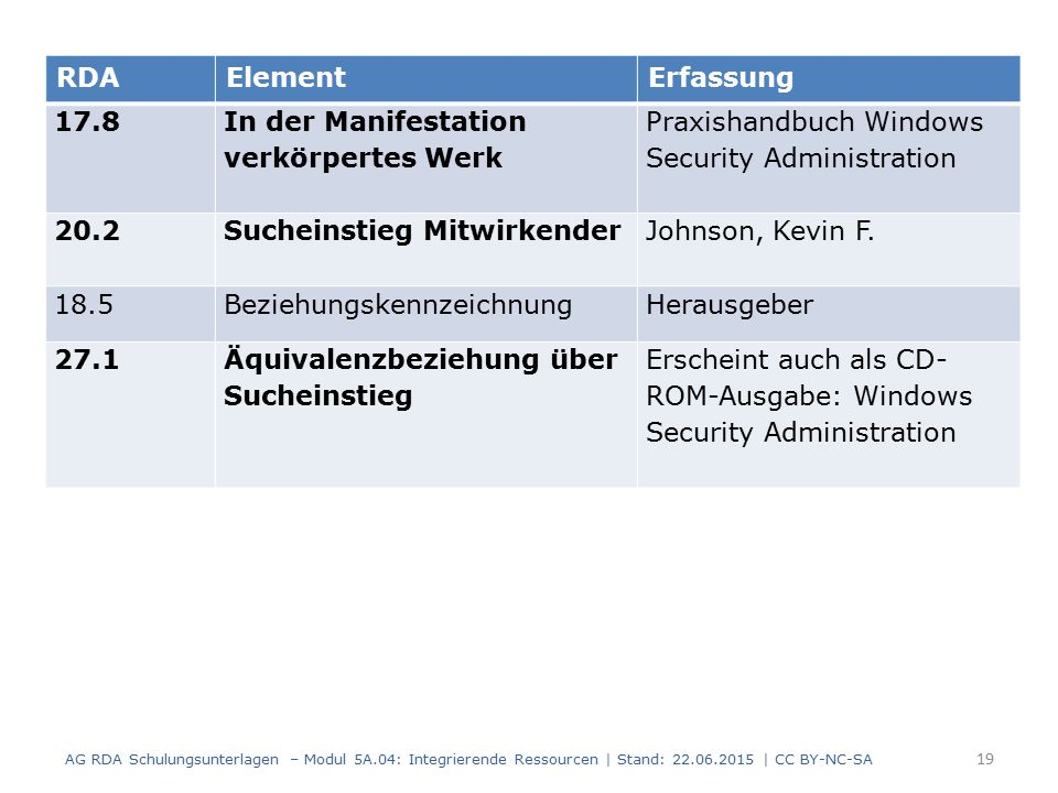 19 RDAElementErfassung 17.8 In der Manifestation verkörpertes Werk Praxishandbuch Windows Security Administration 20.2 Sucheinstieg Mitwirkender Johnson, Kevin F.