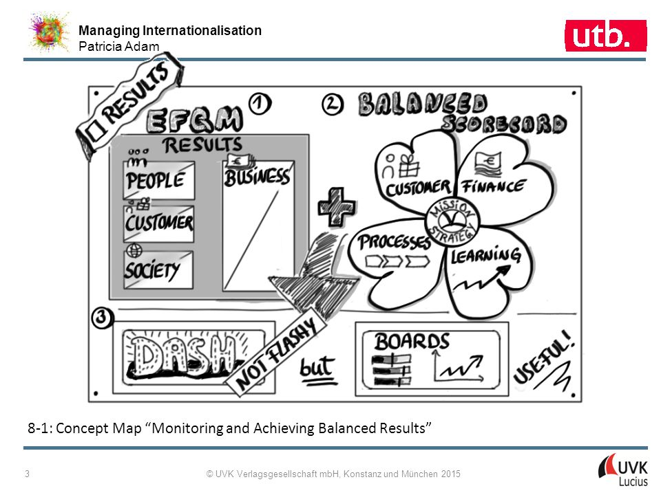 Managing Internationalisation Patricia Adam © UVK Verlagsgesellschaft mbH, Konstanz und München 2015 3 8-1: Concept Map Monitoring and Achieving Balanced Results