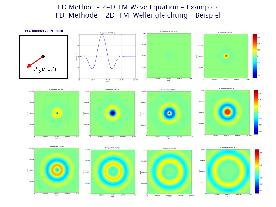 FD Method – 2-D TM Wave Equation – Example/ FD-Methode – 2D-TM-Wellengleichung – Beispiel PEC boundary / IEL-Rand