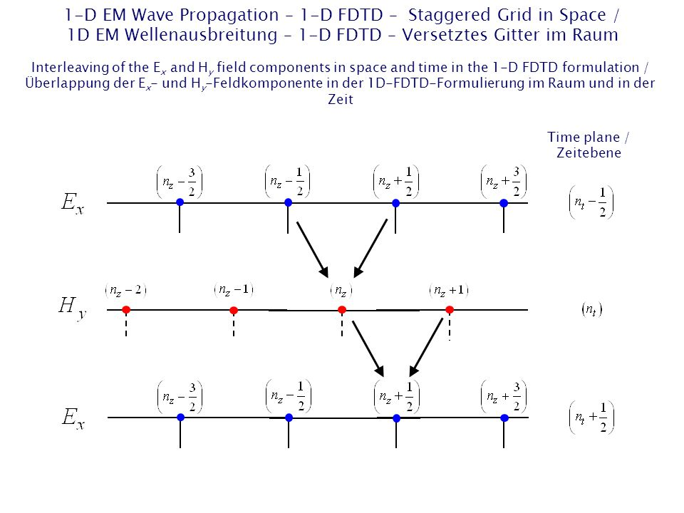 1-D EM Wave Propagation – 1-D FDTD – Staggered Grid in Space / 1D EM Wellenausbreitung – 1-D FDTD – Versetztes Gitter im Raum Time plane / Zeitebene Interleaving of the E x and H y field components in space and time in the 1-D FDTD formulation / Überlappung der E x - und H y -Feldkomponente in der 1D-FDTD-Formulierung im Raum und in der Zeit