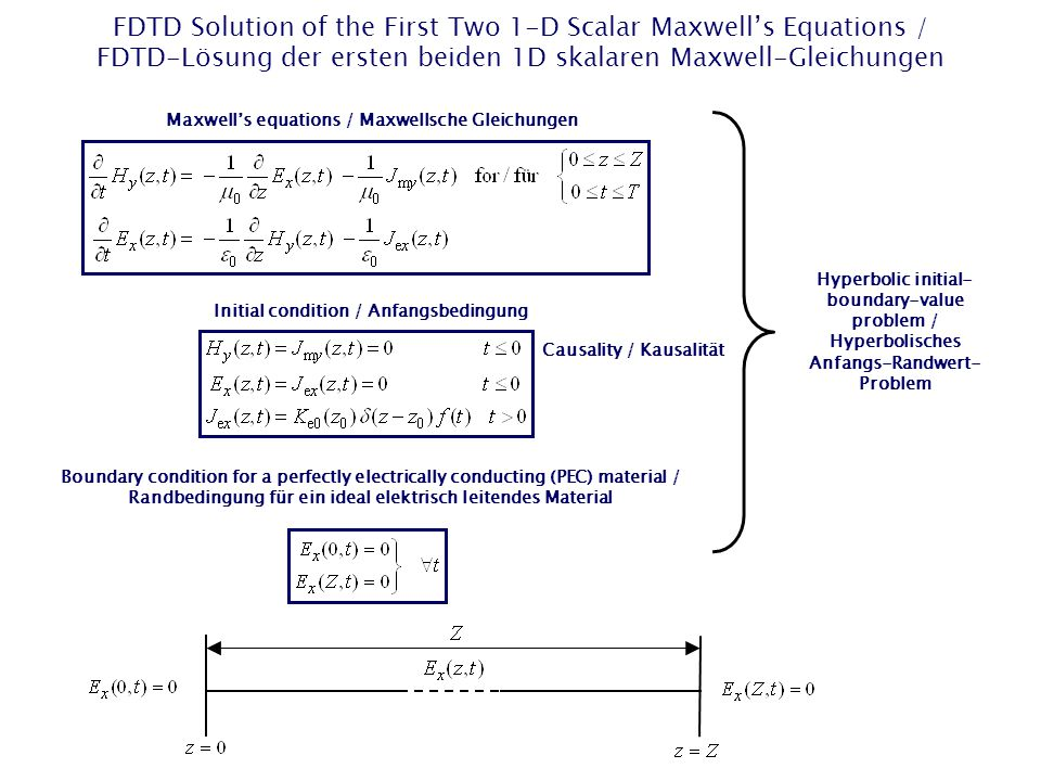 FDTD Solution of the First Two 1-D Scalar Maxwell's Equations / FDTD-Lösung der ersten beiden 1D skalaren Maxwell-Gleichungen Maxwell's equations / Maxwellsche Gleichungen Causality / Kausalität Initial condition / Anfangsbedingung Boundary condition for a perfectly electrically conducting (PEC) material / Randbedingung für ein ideal elektrisch leitendes Material Hyperbolic initial- boundary-value problem / Hyperbolisches Anfangs-Randwert- Problem