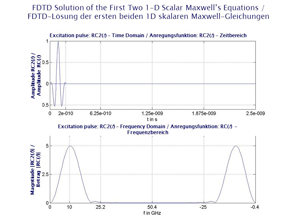 FDTD Solution of the First Two 1-D Scalar Maxwell's Equations / FDTD-Lösung der ersten beiden 1D skalaren Maxwell-Gleichungen Excitation pulse: RC2(t) – Time Domain / Anregungsfunktion: RC2(t) – Zeitbereich Excitation pulse: RC2(f) – Frequency Domain / Anregungsfunktion: RC(f) – Frequenzbereich Magntiude |RC2(f)| / Betrag |RC(f)| Amplitude RC2(t) / Amplitude RC(t)