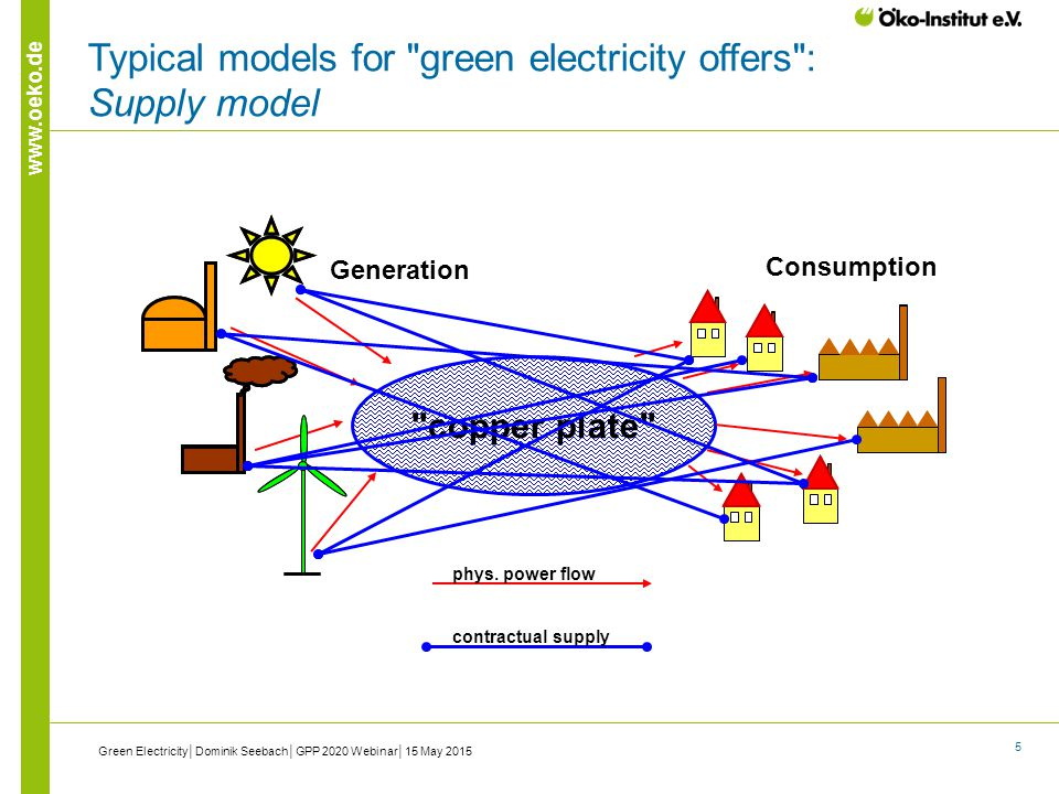5 www.oeko.de Typical models for green electricity offers : Supply model copper plate Generation Consumption phys.