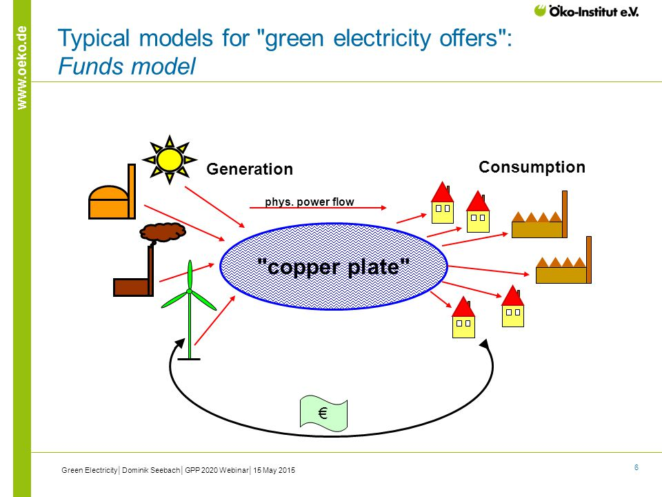 6 www.oeko.de € Typical models for green electricity offers : Funds model copper plate Generation Consumption phys.