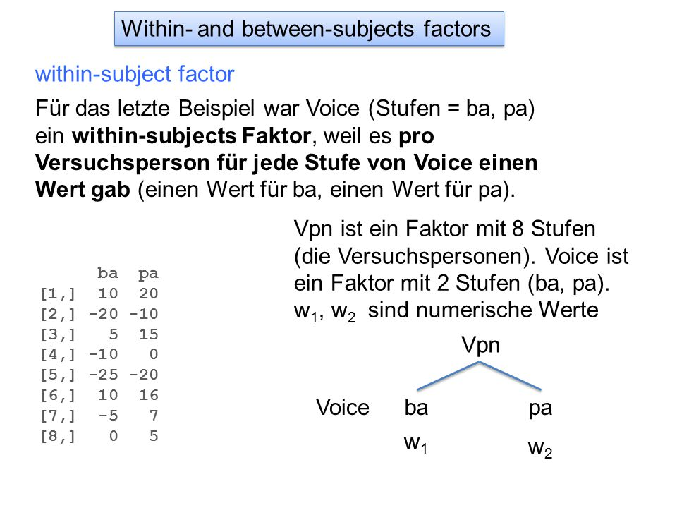 Within- and between-subjects factors within-subject factor Für das letzte Beispiel war Voice (Stufen = ba, pa) ein within-subjects Faktor, weil es pro Versuchsperson für jede Stufe von Voice einen Wert gab (einen Wert für ba, einen Wert für pa).