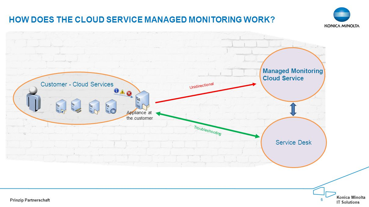 6 Konica Minolta IT Solutions Prinzip Partnerschaft HOW DOES THE CLOUD SERVICE MANAGED MONITORING WORK.