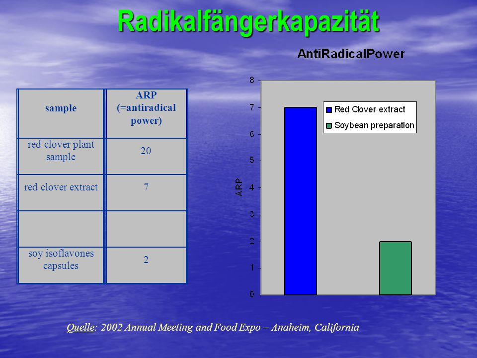 Radikalfängerkapazität sample ARP (=antiradical power) red clover plant sample 20 red clover extract7 soy isoflavones capsules 2 Quelle: 2002 Annual Meeting and Food Expo – Anaheim, California