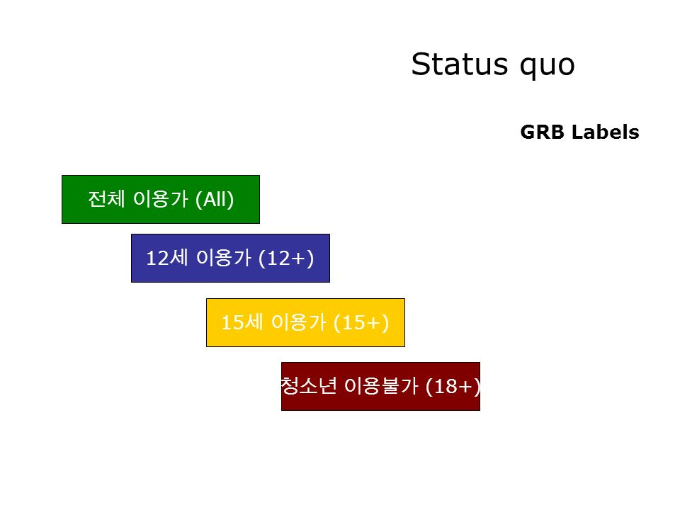 Status quo GRB Labels (All) 12 (12+) 15 (15+) (18+)