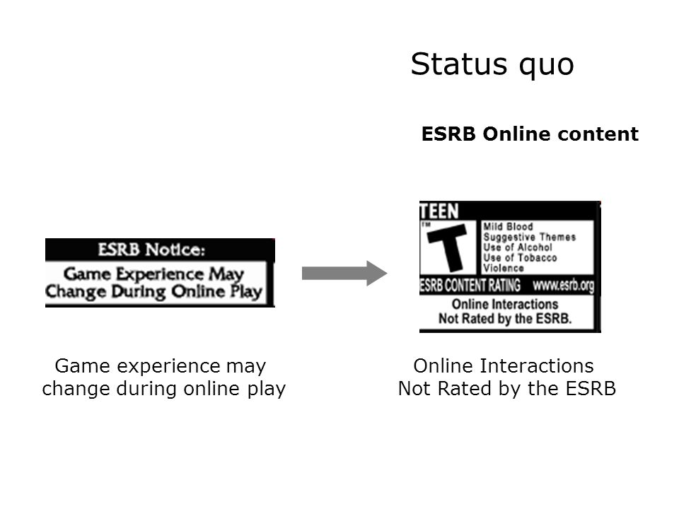 Status quo ESRB Online content Online Interactions Not Rated by the ESRB Game experience may change during online play