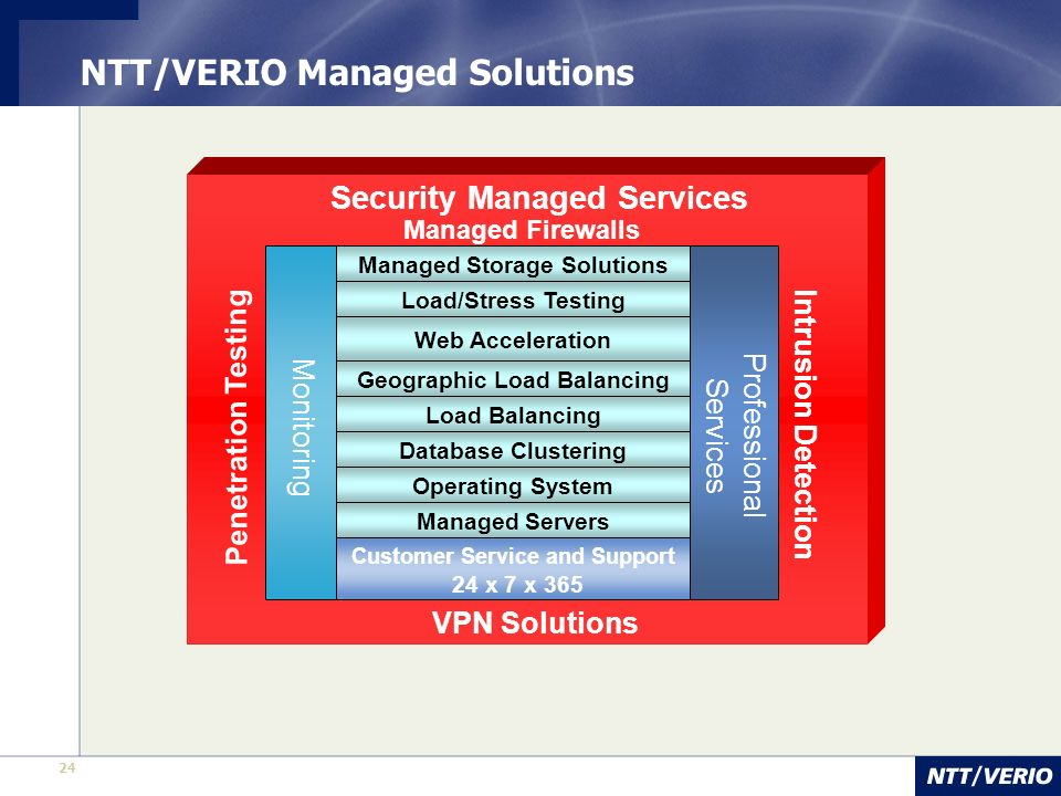 24 Web Acceleration Geographic Load Balancing Load Balancing Managed Servers Operating System Database Clustering Security Managed Services Penetration Testing Managed Firewalls Intrusion Detection VPN Solutions Services Customer Service and Support Professional 24 x 7 x 365 Load/Stress Testing Managed Storage Solutions Monitoring NTT/VERIO Managed Solutions