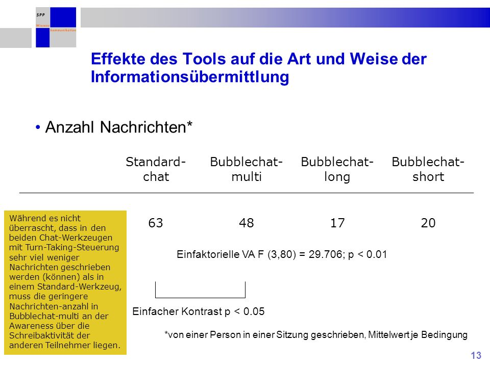 13 Effekte des Tools auf die Art und Weise der Informationsübermittlung Anzahl Nachrichten* Standard- chat Bubblechat- multi Bubblechat- long Bubblechat- short Einfaktorielle VA F (3,80) = ; p < 0.01 Einfacher Kontrast p < 0.05 *von einer Person in einer Sitzung geschrieben, Mittelwert je Bedingung Während es nicht überrascht, dass in den beiden Chat-Werkzeugen mit Turn-Taking-Steuerung sehr viel weniger Nachrichten geschrieben werden (können) als in einem Standard-Werkzeug, muss die geringere Nachrichten-anzahl in Bubblechat-multi an der Awareness über die Schreibaktivität der anderen Teilnehmer liegen.