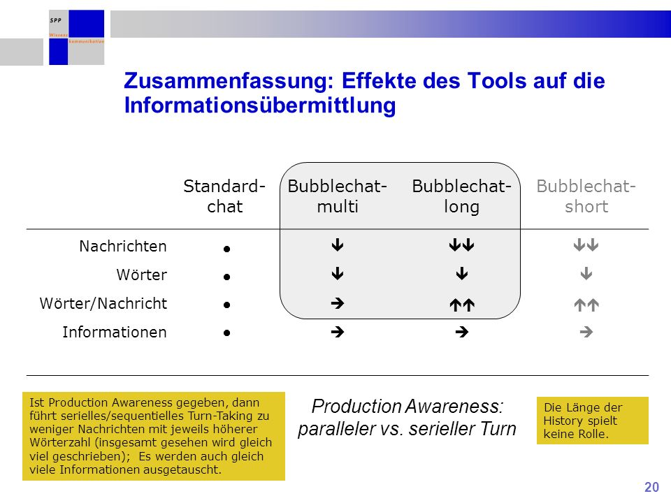 20 Zusammenfassung: Effekte des Tools auf die Informationsübermittlung Standard- chat Bubblechat- multi Bubblechat- long Bubblechat- short Nachrichten Wörter Wörter/Nachricht Informationen Production Awareness: paralleler vs.