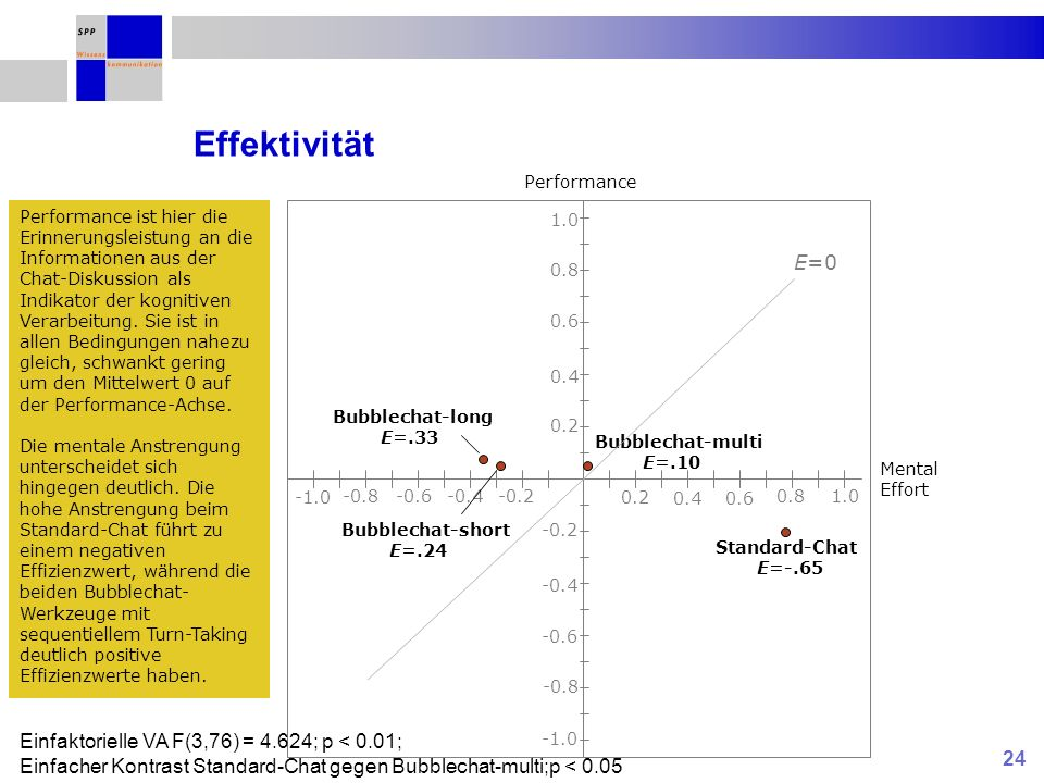 24 Effektivität E=0 Performance Mental Effort Standard-Chat E=-.65 Bubblechat-multi E=.10 Bubblechat-long E=.33 Bubblechat-short E=.24 Einfaktorielle VA F(3,76) = 4.624; p < 0.01; Einfacher Kontrast Standard-Chat gegen Bubblechat-multi;p < 0.05 Performance ist hier die Erinnerungsleistung an die Informationen aus der Chat-Diskussion als Indikator der kognitiven Verarbeitung.