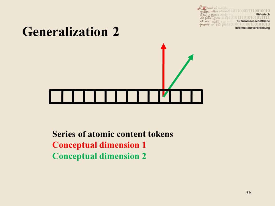 Generalization 2 36 Series of atomic content tokens Conceptual dimension 1 Conceptual dimension 2