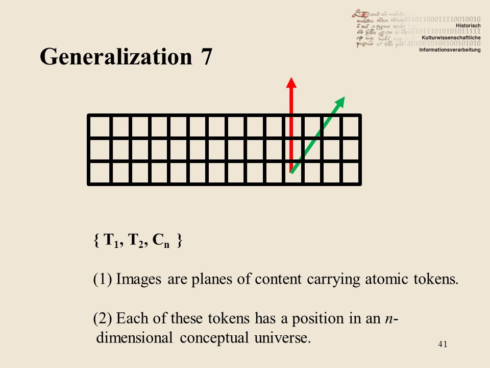 Generalization 7 41 { T 1, T 2, C n } (1) Images are planes of content carrying atomic tokens.