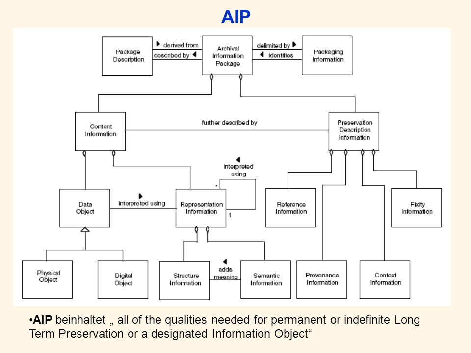 AIP AIP beinhaltet all of the qualities needed for permanent or indefinite Long Term Preservation or a designated Information Object