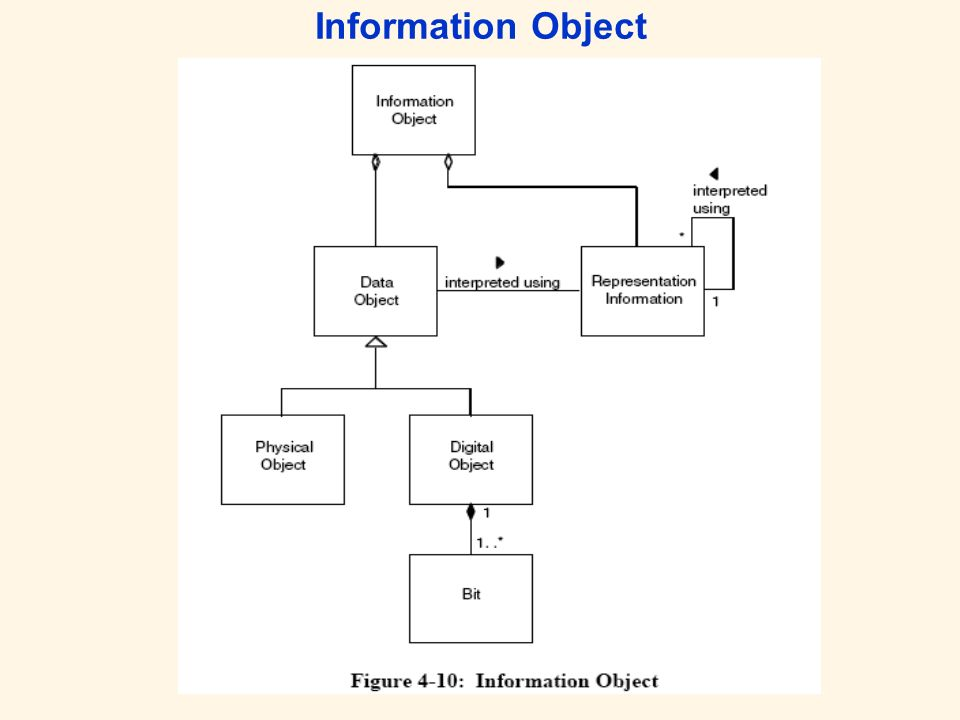 Information Object