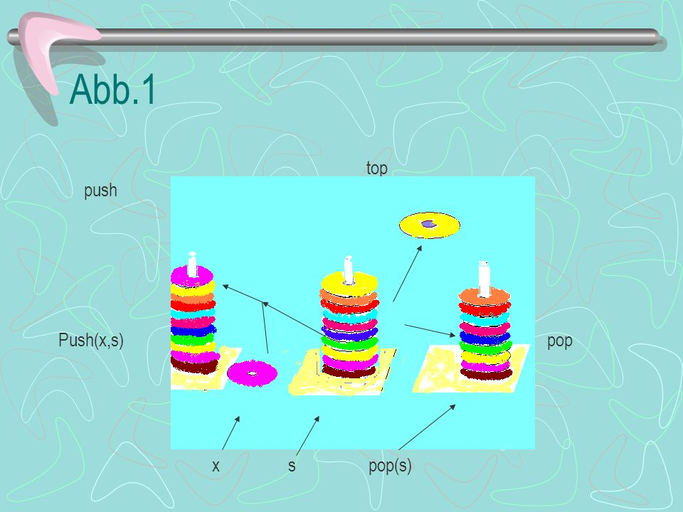 Abb.1 top push pop Push(x,s) pop x s pop(s)