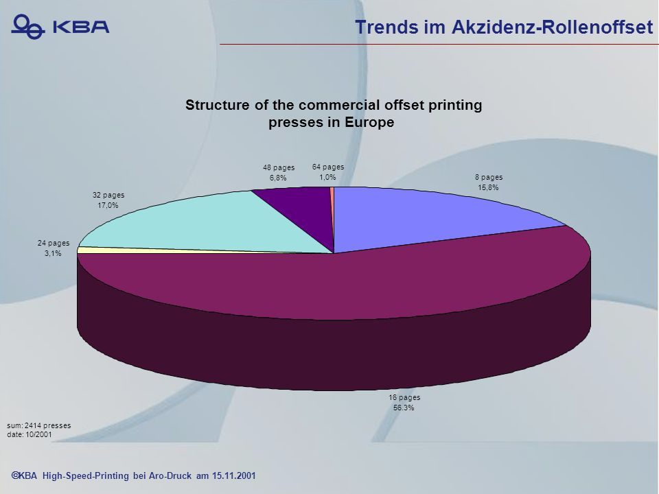 KBA High-Speed-Printing bei Aro-Druck am 15.11.2001 Trends im Akzidenz-Rollenoffset Structure of the commercial offset printing presses in Europe 8 pages 15,8% 16 pages 56.3% 24 pages 3,1% 32 pages 17,0% 48 pages 6,8% 64 pages 1,0% sum: 2414 presses date: 10/2001