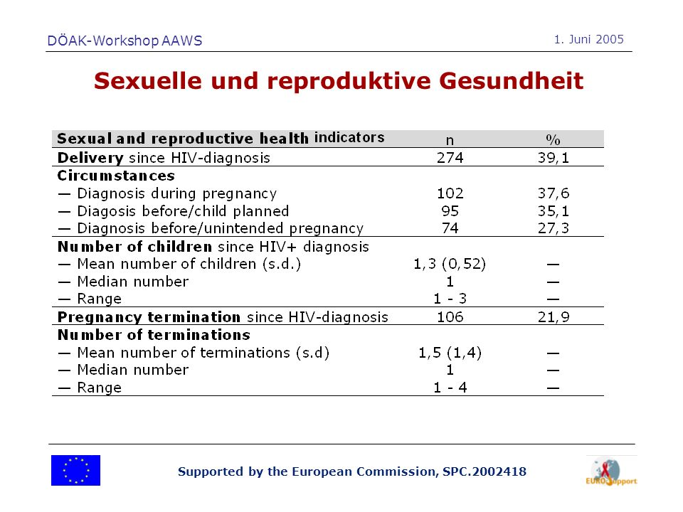 Supported by the European Commission, SPC.2002418 Sexuelle und reproduktive Gesundheit DÖAK-Workshop AAWS 1.