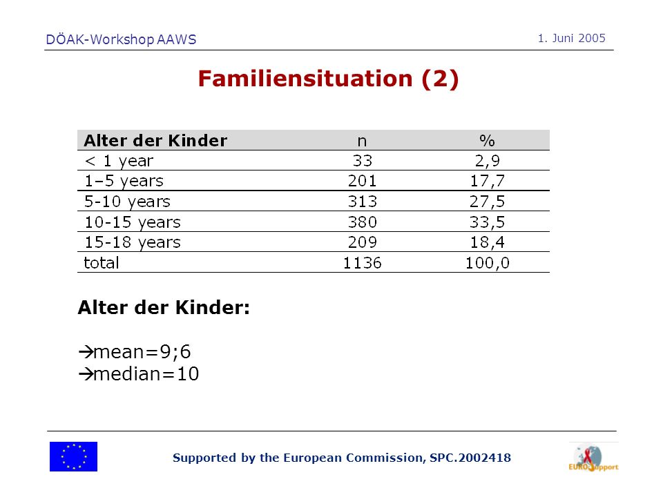 Supported by the European Commission, SPC.2002418 Familiensituation (2) DÖAK-Workshop AAWS 1.