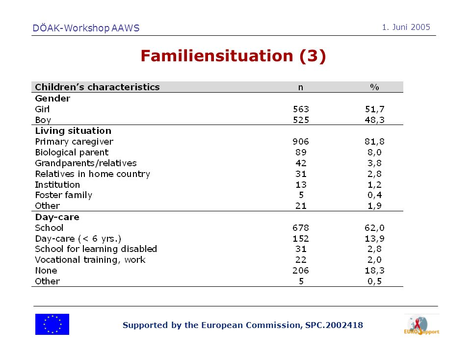 Supported by the European Commission, SPC.2002418 Familiensituation (3) DÖAK-Workshop AAWS 1.