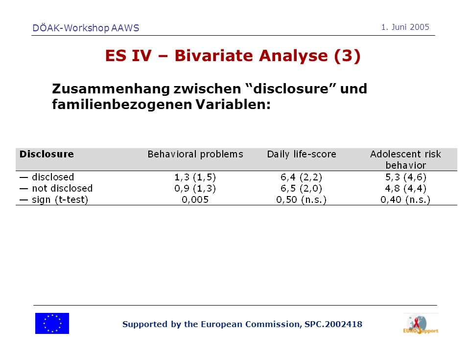 Supported by the European Commission, SPC.2002418 ES IV – Bivariate Analyse (3) Zusammenhang zwischen disclosure und familienbezogenen Variablen: DÖAK-Workshop AAWS 1.