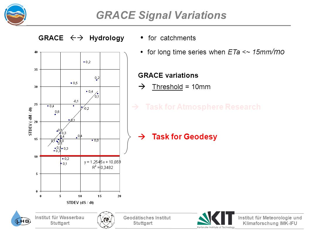 Institut für Wasserbau Stuttgart Geodätisches Institut Stuttgart Institut für Meteorologie und Klimaforschung IMK-IFU GRACE Signal Variations for catchments for long time series when ETa <~ 15mm /mo GRACE variations Threshold = 10mm GRACE Hydrology Task for Atmosphere Research Task for Geodesy