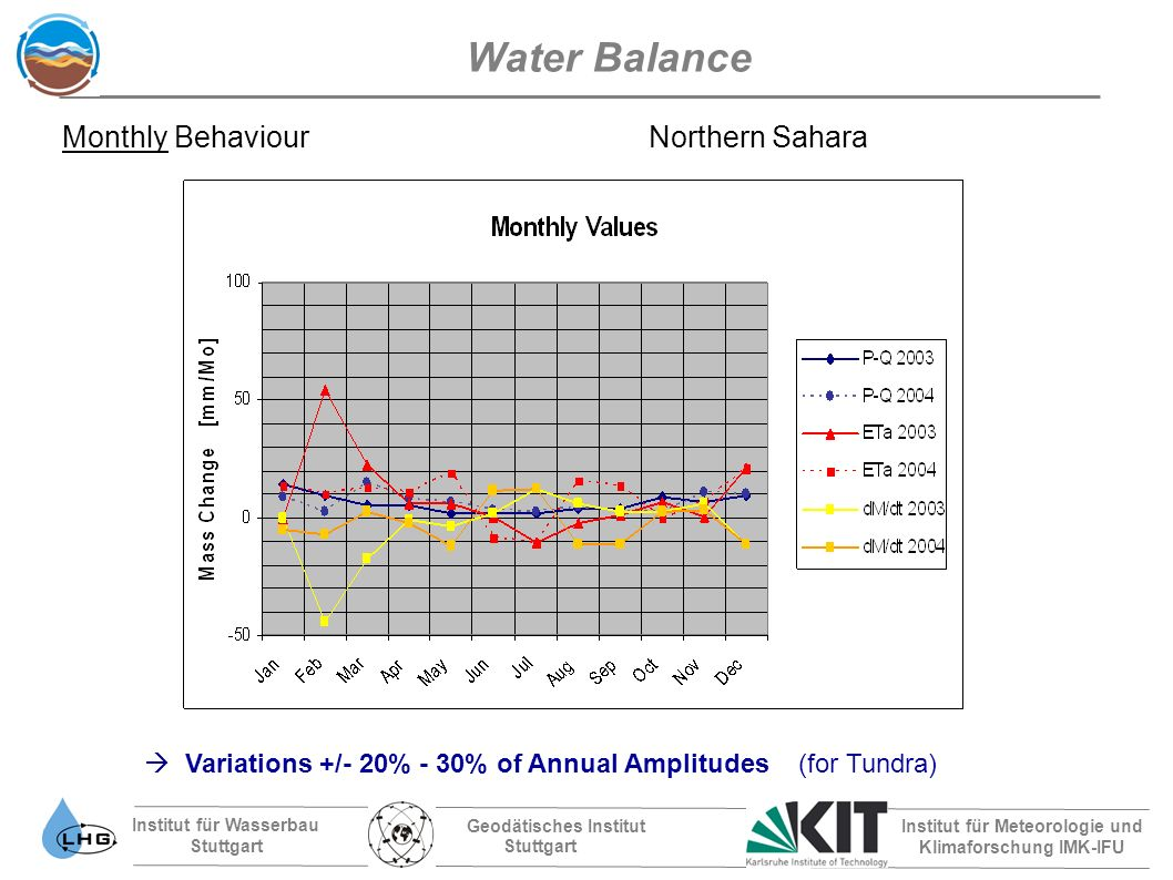 Institut für Wasserbau Stuttgart Geodätisches Institut Stuttgart Institut für Meteorologie und Klimaforschung IMK-IFU Water Balance Monthly Behaviour Northern Sahara Variations +/- 20% - 30% of Annual Amplitudes (for Tundra)