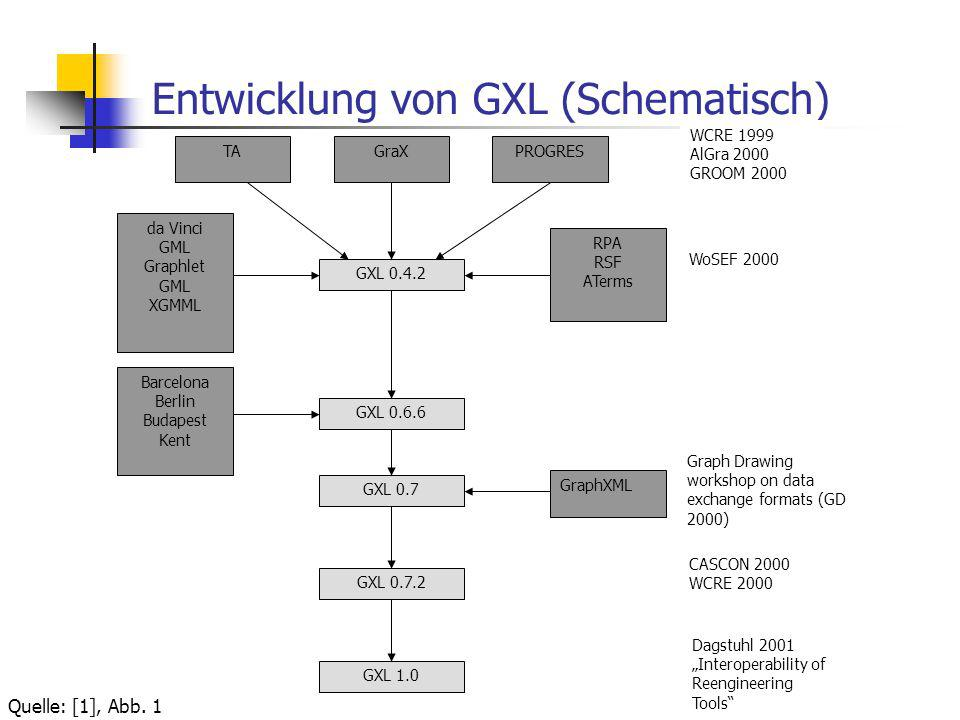 Entwicklung von GXL (Schematisch) TAGraXPROGRES GXL 0.4.2 GXL 0.6.6 GXL 0.7 GXL 0.7.2 GXL 1.0 da Vinci GML Graphlet GML XGMML RPA RSF ATerms Barcelona Berlin Budapest Kent GraphXML WCRE 1999 AlGra 2000 GROOM 2000 WoSEF 2000 Graph Drawing workshop on data exchange formats (GD 2000) CASCON 2000 WCRE 2000 Dagstuhl 2001 Interoperability of Reengineering Tools Quelle: [1], Abb.