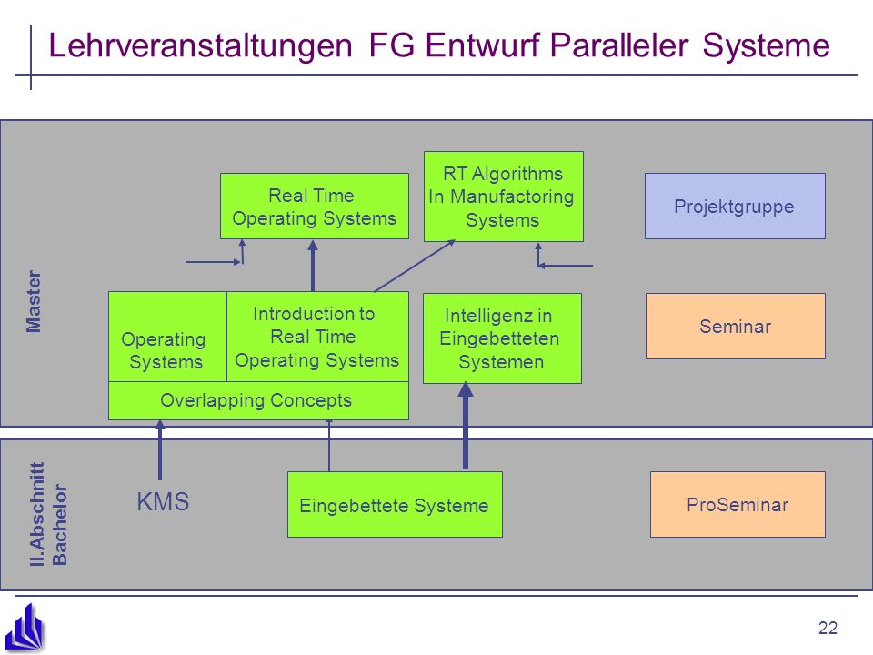22 Lehrveranstaltungen FG Entwurf Paralleler Systeme II.Abschnitt Bachelor Master Eingebettete Systeme ProSeminar Real Time Operating Systems Seminar Projektgruppe Introduction to Real Time Operating Systems Intelligenz in Eingebetteten Systemen Operating Systems RT Algorithms In Manufactoring Systems Overlapping Concepts KMS